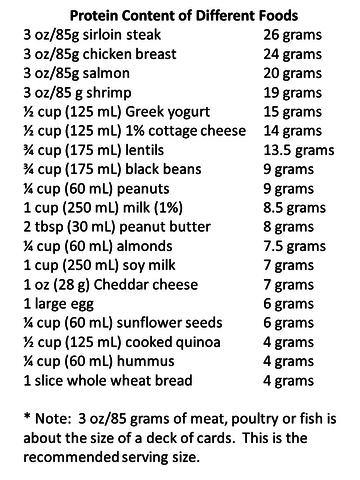 rsz_protein_content_chart